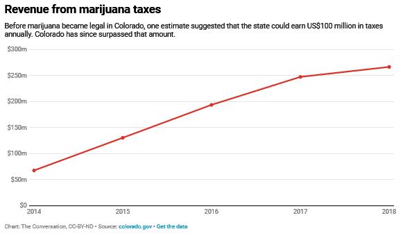 合法化大麻有助于或伤害美国人吗?
