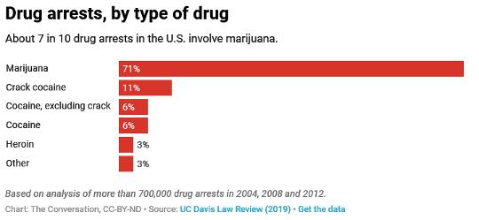 Çoğu ABD Uyuşturucu Tutuklaması Bir Gram veya Daha Az İçermektedir