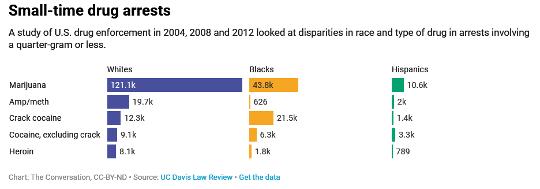 De flesta amerikanska drogbegränsningar involverar ett gram eller mindre