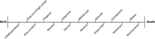 Fig. 1-1 A Life Time Line