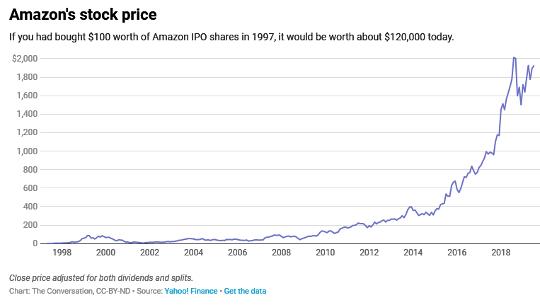 Amazon is draai 25 - Hier is 'n blik terug op hoe dit die wêreld verander het