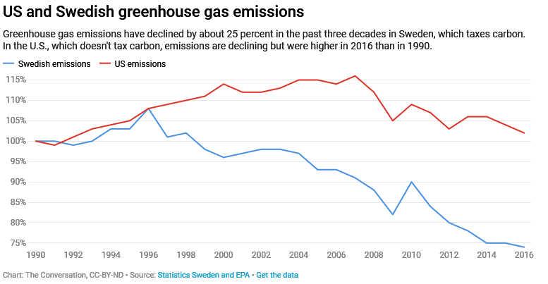 Come possono funzionare le tasse sul carbonio