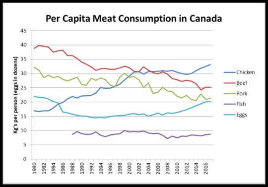 Lihan kulutus on vaihtaminen mutta se ei johdu vegaaneille