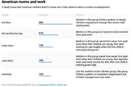 डेटा दिखाएँ कि अमेरिकी माताएँ कैसे काम और परिवार को संतुलित करती हैं