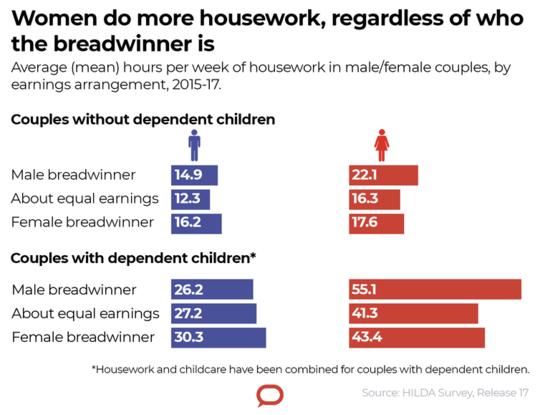 زنان چند وظیفه بهتر از مردان ندارند - آنها فقط کار بیشتری انجام می دهند