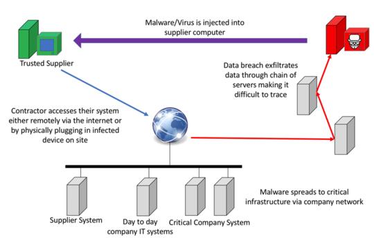 Hur leverantörer av vardagliga enheter gör dig sårbar för cyberattack - och vad du ska göra med det