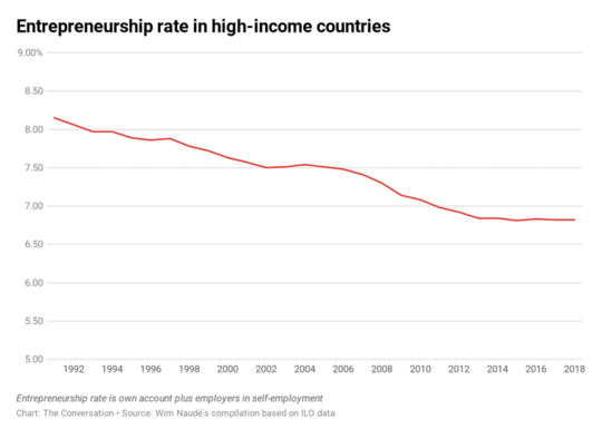 کاهش شگفت آور کارآفرینی و نوآوری در غرب