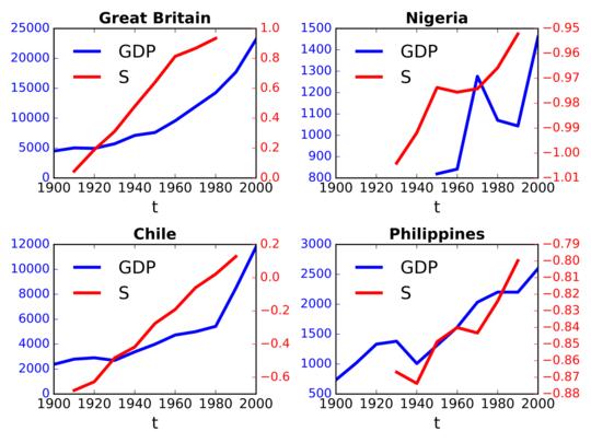 Mengapa Penurunan Agama Adalah Kunci Pembangunan Ekonomi Di Abad 20th