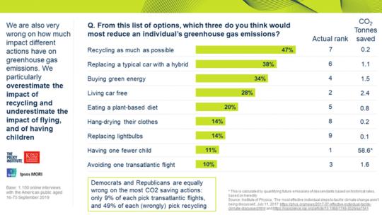 Американцы обеспокоены изменением климата, но недооценивают, насколько это серьезно