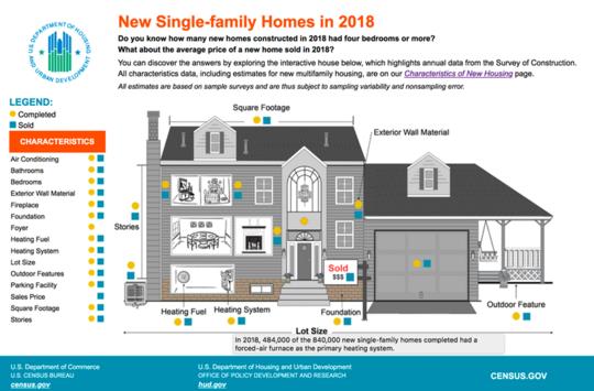 Ang Pag-iibigan ng Amerika Sa Isang Single-Family House Ay Palamig