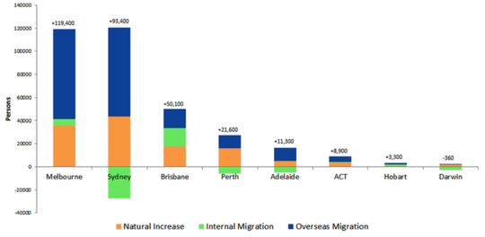 I migranti vogliono vivere nelle grandi città, proprio come il resto di noi
