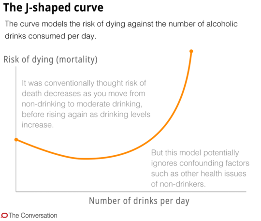 Er moderat drikke bra for meg?