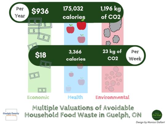 قلل من نفايات الطعام الخاصة بك لتوفير المال وزيادة الصحة وتقليل انبعاثات الكربون
