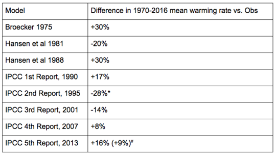 How Well Have Climate Models Projected Global Warming?