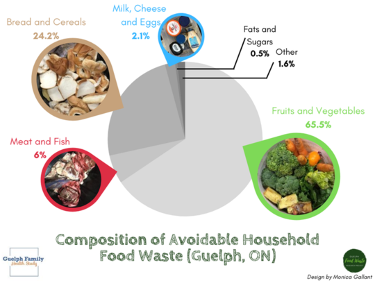 Tasarruf Etmek, Sağlığı Artırmak ve Karbon Emisyonlarını Azaltmak İçin Yiyecek Atıklarınızı Azaltın