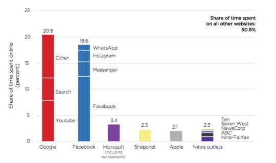 グーグルとフェイスブックに一線を画すことができるか