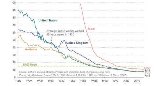Daha Az Çalışıp Daha İyi Yaşamak için Araçlarımız ve Teknolojimiz