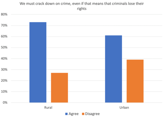 Crime and Punishment: Rural People Are More Punitive Than City Dwellers