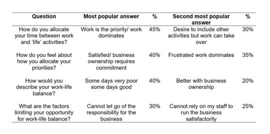 企业主对工作与生活平衡的控制是艰苦工作与地狱之间的界限