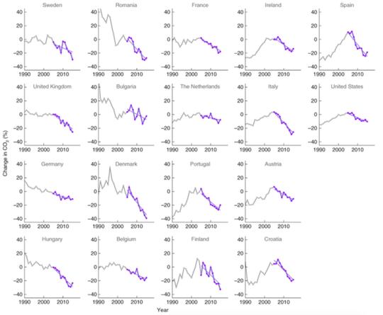 18 देश एक कार्बन शून्य आर्थिक बूम का रास्ता दिखा रहे हैं
