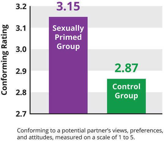 Das Diagramm trägt den Titel KONFORMIERENDE BEWERTUNG und trägt die Überschrift Konformität mit den Ansichten, Präferenzen und Einstellungen eines potenziellen Partners, gemessen auf einer Skala von 1 bis 5. Es gibt zwei Spalten. Die sexuell grundierte Gruppe ist höher mit einer konformen Bewertung von 3.15. Die Kontrollgruppe ist mit einer konformen Bewertung von 2.87 niedriger.