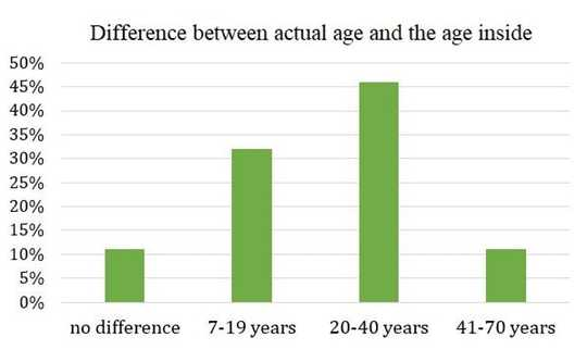 Most Older Adults Feel At Least 20 Years Younger Than They Are