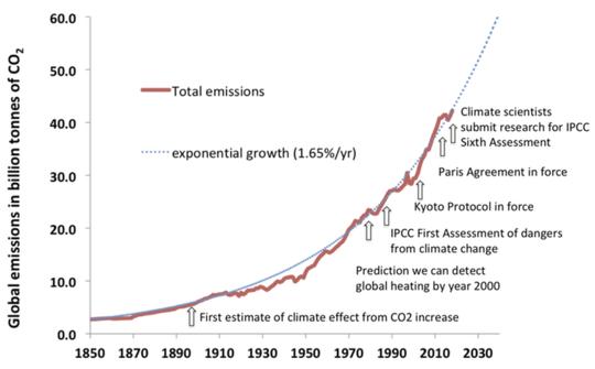 जलवायु वैज्ञानिक कैसे जलवायु संकट के लिए अपने दृष्टिकोण के साथ मानवता को कम कर रहे हैं