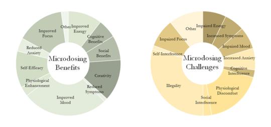 साइकेडेलिक्स की माइक्रोडोसर्स रिपोर्ट में सुधार मूड, फोकस और रचनात्मकता