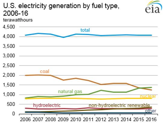 A rejeição de subsídios para o carvão e a energia nuclear é uma vitória para a formulação de políticas baseadas em fatos