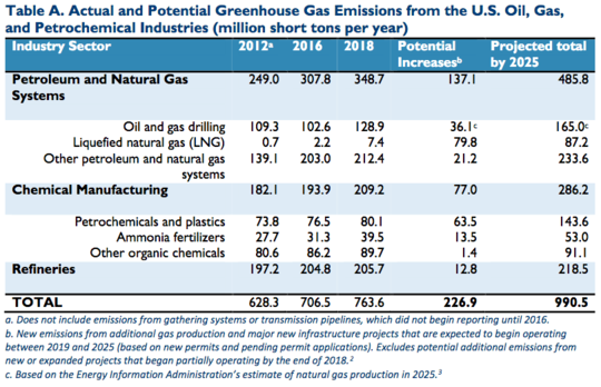 Climate Watchdog Warns US Fracking Boom Leading to 30% Rise in Greenhouse Gas Emissions by 2025