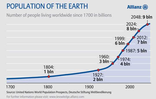 气候灾难比我们想象的要近吗?
