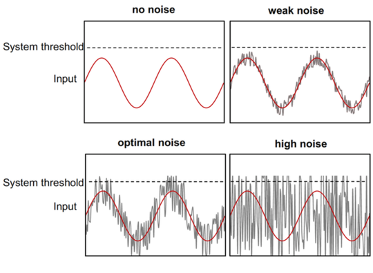 Can Background Noise Be Boosting Your Performance?