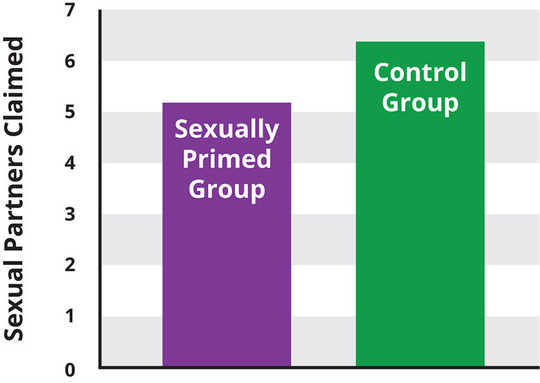 diagrammet har titeln SEXUAL PARTNERS CLAIMED. Det finns två kolumner. Den sexuellt grundade gruppen är lägre, med antalet sexuella partners som anses vara drygt fem. Kontrollgruppen är knappt 6.5 partner hävdade.