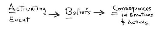"""""""ABC"""" -Diagramm (ruhig bleiben eine Grundierung)"""