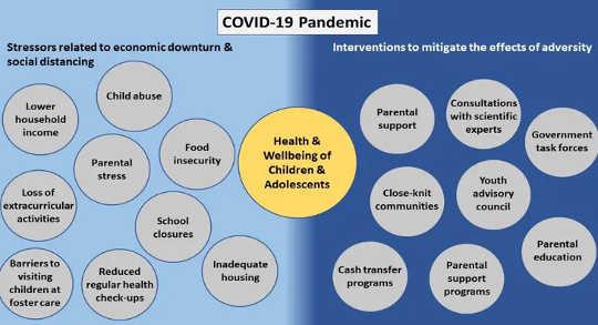 Stressors tydens die COVID-19-pandemie en ingrypings wat ons kan neem om na die gesondheid en welstand van kinders en adolessente om te sien.