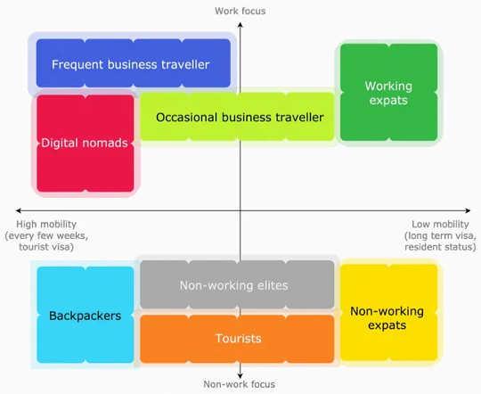 Antes do COVID-19, a diferença entre um nômade digital, um turista, um ex-pat ou um viajante a negócios era clara. Agora, nem tanto. (como os vistos de trabalho remoto irão moldar o futuro das viagens de trabalho e da cidadania)