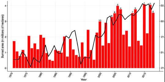 Sedert 2000 het veldbrande tien van die grootste gebiede sedert 10 verbrand. (Mense steek byna elke veldbrand aan wat huise bedreig)