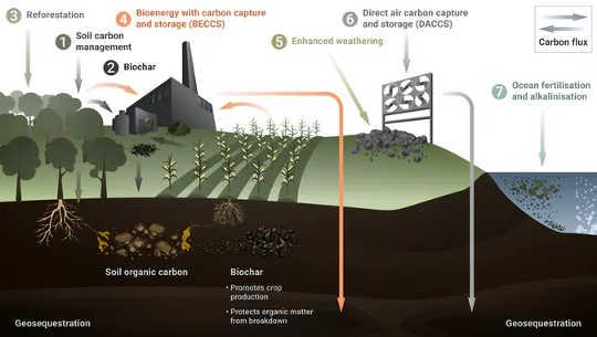 Graafinen kuva seitsemästä negatiivisten päästöjen tekniikasta. (seitsemän tapaa imeä hiilidioksidia ilmakehästä)