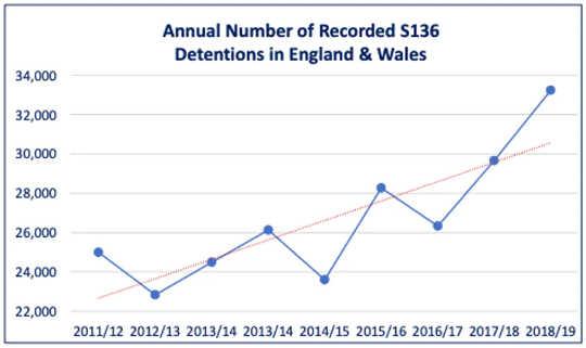 英格兰和威尔士第136条拘留的人数增加。 (妇女和自杀者有社会孤立的危险)