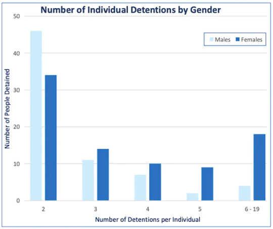 该图显示了多次被拘留的男性和女性人数。