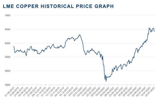 불확실한 시장이 코로나 바이러스 복구에 대해 얼마나 불확실한 지 보여주는 5 개의 그래프
