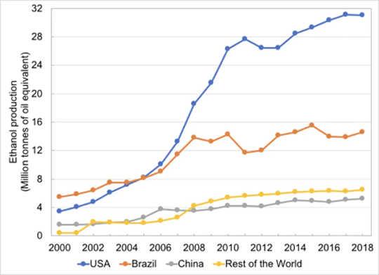 Producción de etanol por país entre 2000-2018. Tenga en cuenta que el etanol estadounidense proviene casi en su totalidad del maíz, mientras que el de Brasil proviene de la caña de azúcar, que tiene menores emisiones de carbono durante su ciclo de vida.
