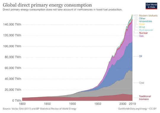 bagaimana 10 bilion orang dapat hidup dengan baik pada tahun 2050 menggunakan tenaga sebanyak yang kita lakukan 60 tahun yang lalu