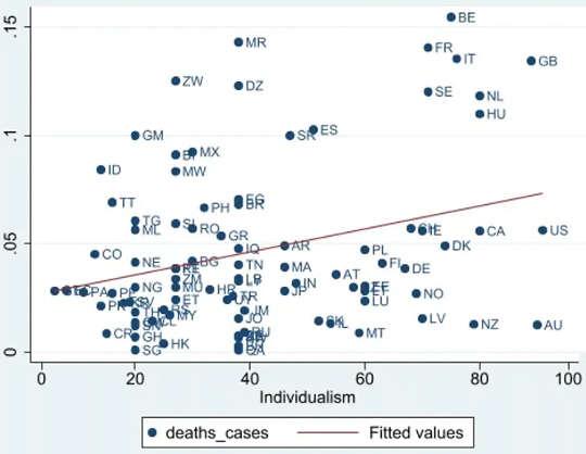 Skor individualisme negara diplotkan terhadap kematian COVID-19 per jumlah kasus.