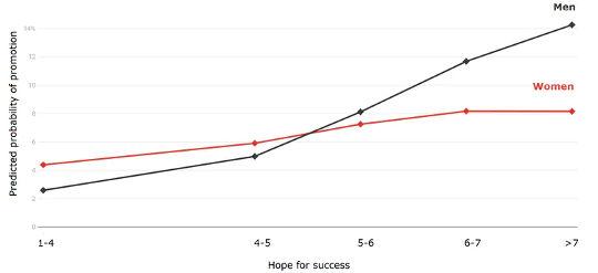 As probabilidades de promoção são estimadas para 2013 usando a esperança de respostas de sucesso. coletados em 2012. As categorias nos níveis mais baixos são agrupadas devido ao pequeno tamanho das amostras.