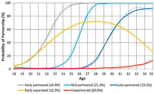 Baner for partnerskap fra 18 til 35 år.