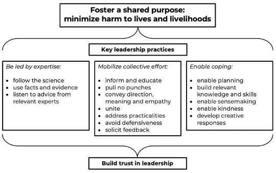 رهبری همه گیر: چارچوب اقدامات خوب.