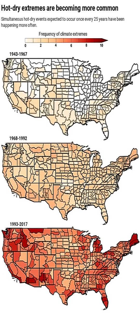 أصبحت درجات الحرارة الشديدة والجفاف أكثر شيوعًا. (كيف أصبح موسم الحرائق الغربية لعام 2020 شديدًا جدًا)