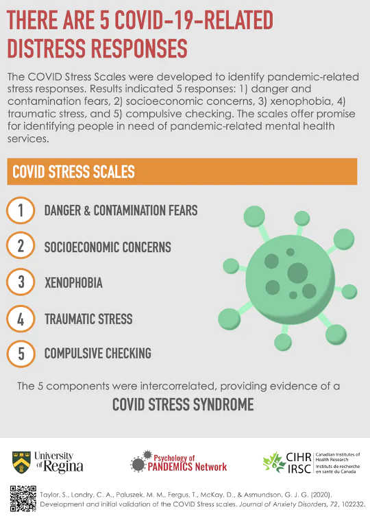 COVID压力量表(大流行可能通过五种方式影响您的心理健康)