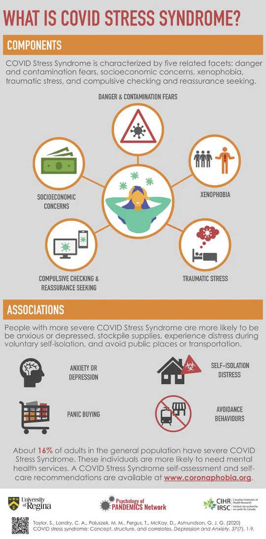 COVID压力综合症(大流行的五种方式可能会影响您的心理健康)